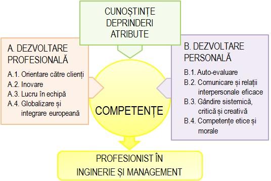 Competente departamentul inginerie si management Despre noi Competente1